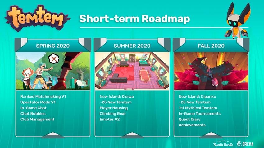 Temtem roadmap