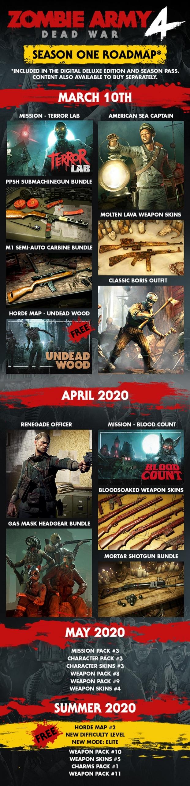 Zombie Army 4 roadmap